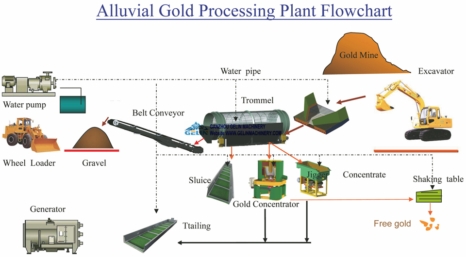 Alluvial gold processing flowchart