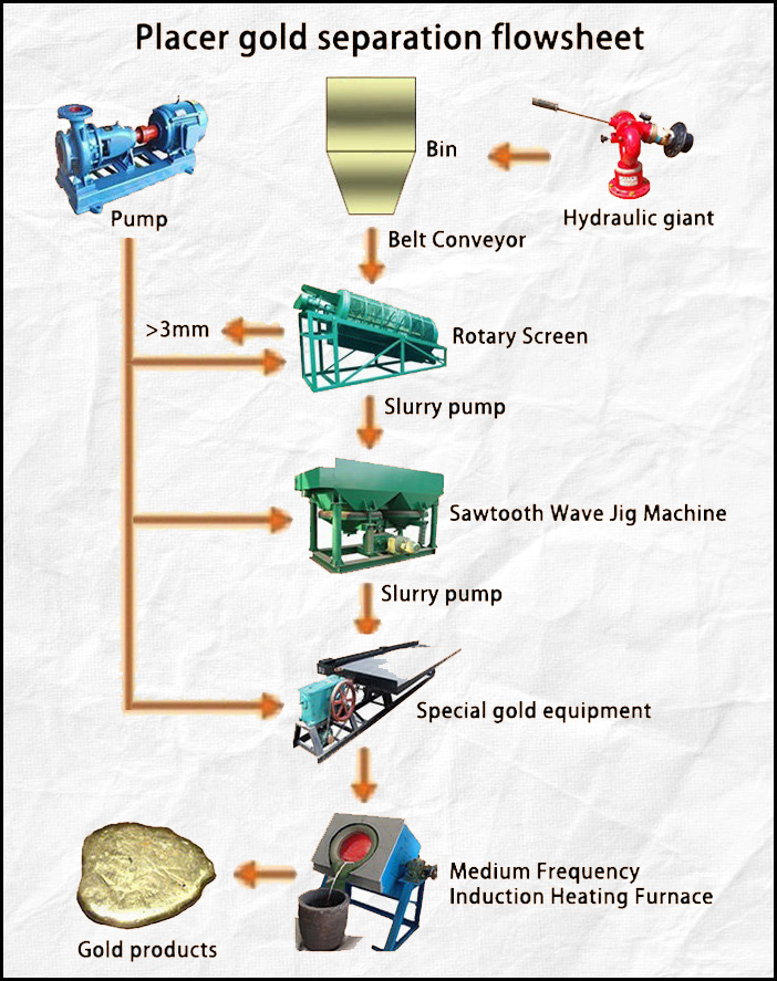 River sand gold process flowchart