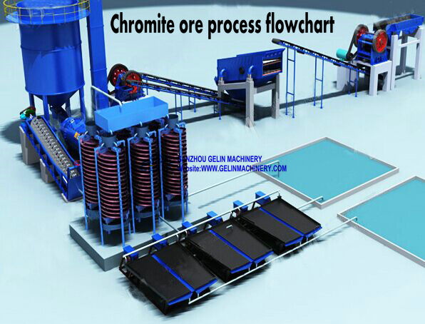 Chrome ore production line